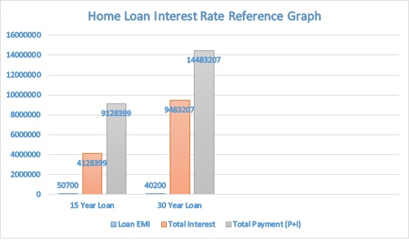 home loan tenure